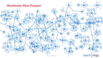 searchology-web-graph